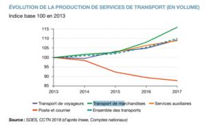 Evolution de la production de services de transport (en volume)