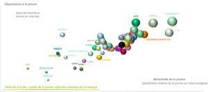 Infographie sur la dépendance aux promotions par marque. Kantar Worldpanel