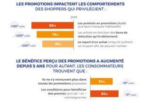 Infographie sur l'impact des promotions sur le consommateur. Sogec Marketing