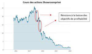 Cours des actions Showroomprivé en forte baisse