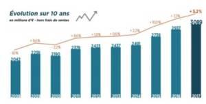 Le marché français des enchères est en croissance depuis plusieurs années