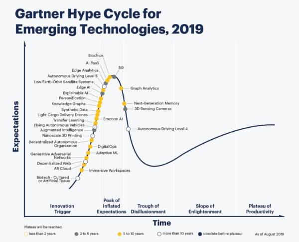 hype cycle de Gartner 2019