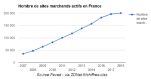 Evolution du nombre des sites marchands en France - Fevad