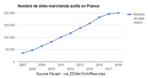Evolution du nombre des sites marchands en France - Fevad