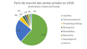 Parts de marché des ventes privées en France