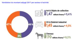 Répartition du CA des enchères en France