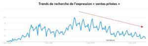 Trends de recherche de l'expression